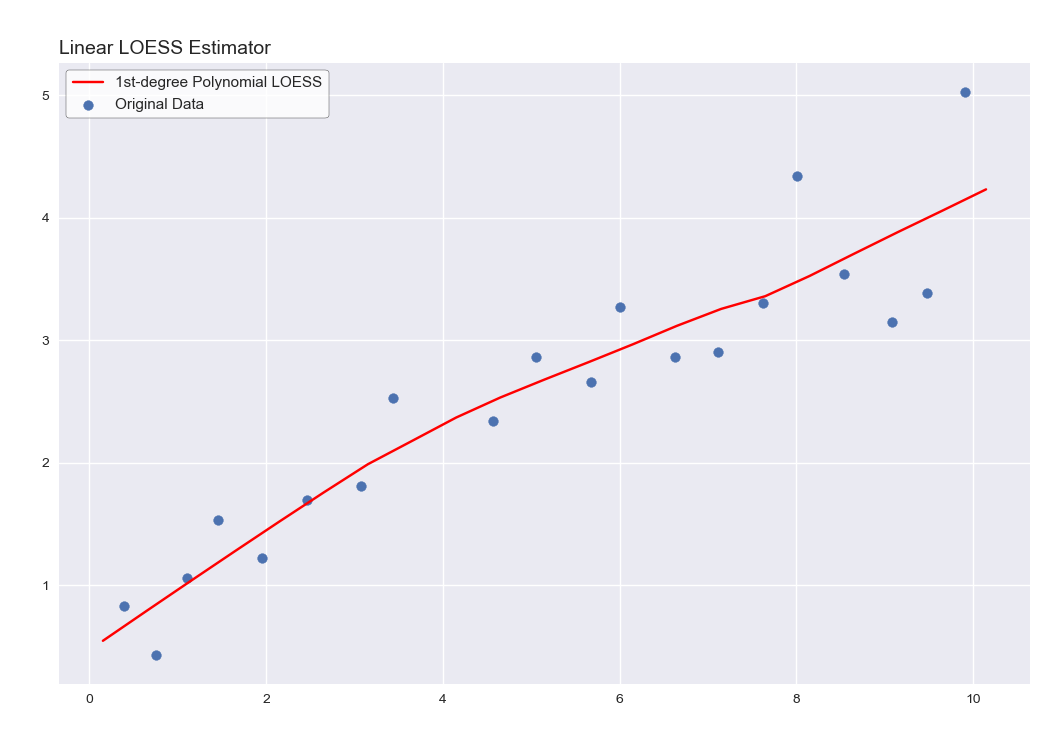 LOESS - Nonparametric Scatterplot Smoothing in Python - The Pleasure