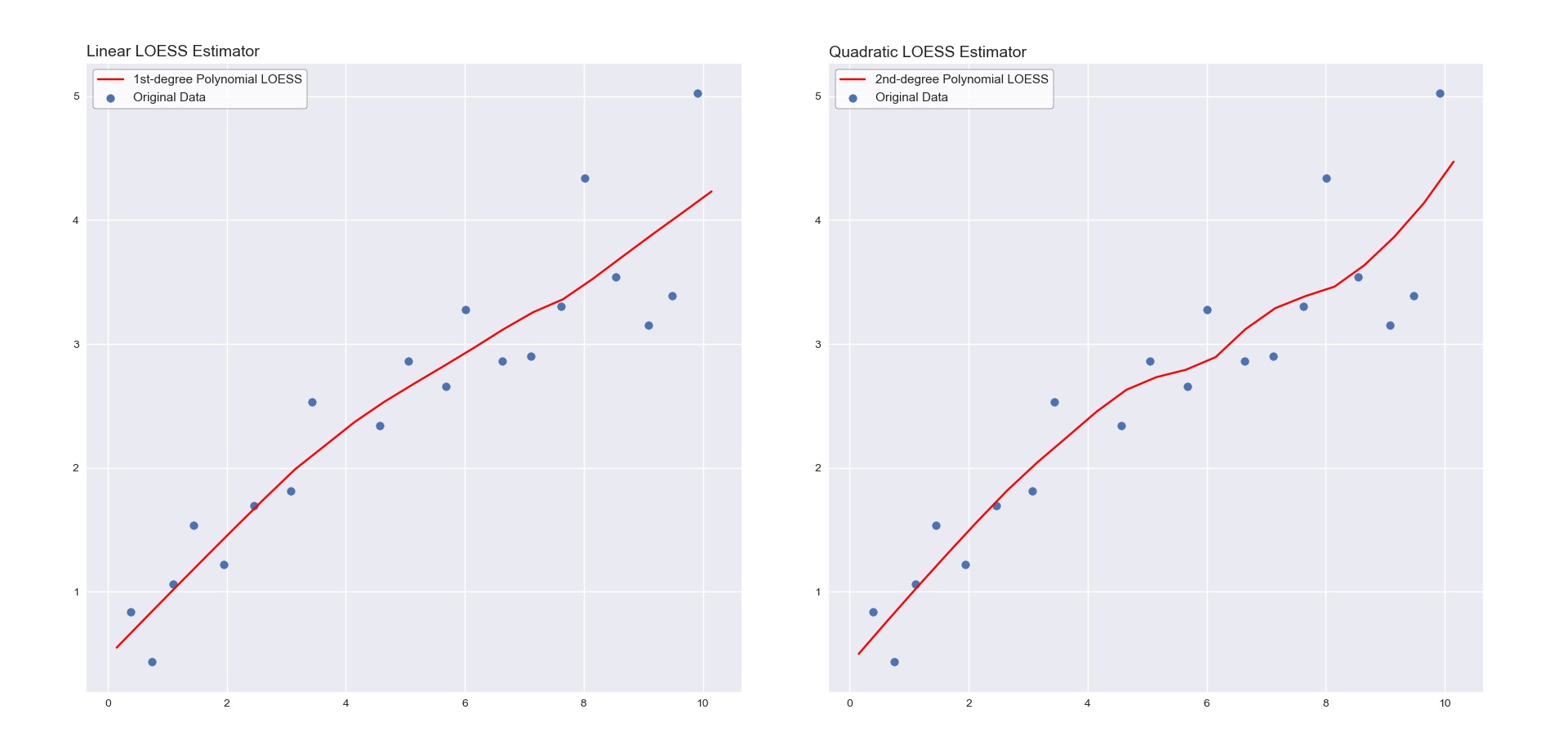 LOESS - Nonparametric Scatterplot Smoothing in Python - The