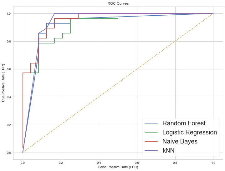 Evaluating Classifier Performance in scikit-learn - The